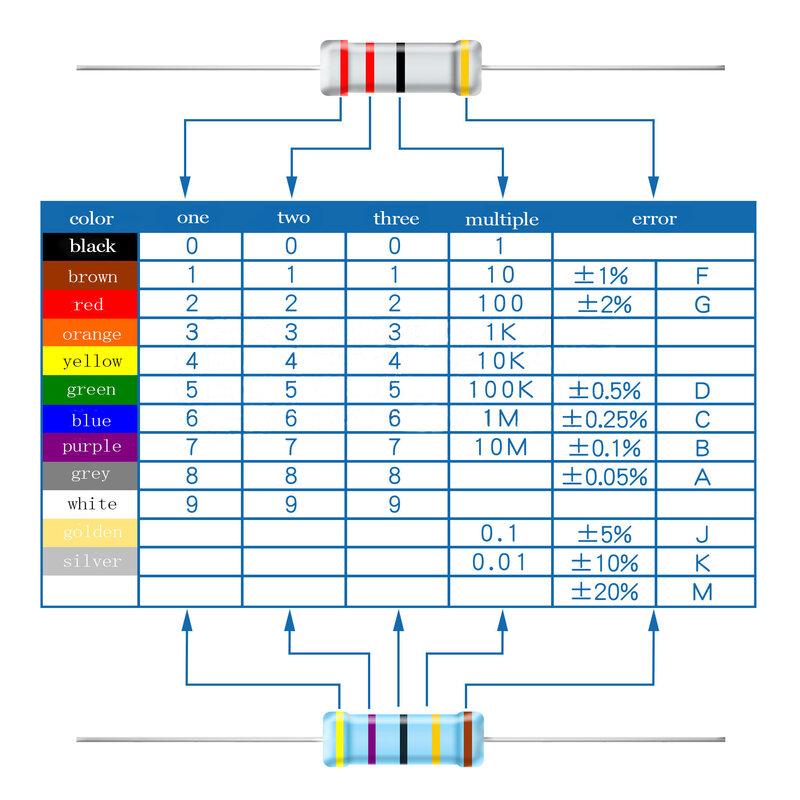 1 ohm-3M 0.5 와트 저항기 구색 세트, 탄소 필름 저항기 저항 키트 470R 560R 2.7K 4.7K 5.6K 6.8K 10K