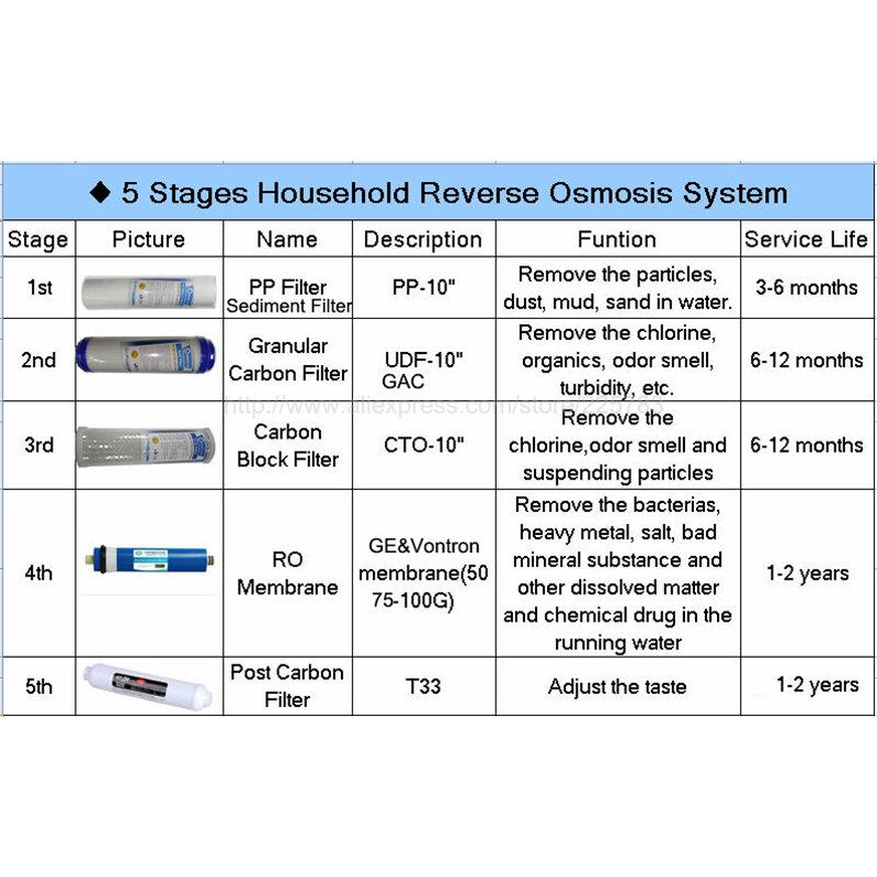 10 pollici T33 Depuratore di Acqua IN LINEA di COCCO GAC di Carbonio Post ACQUA FILTRO 5 MICRON GUSTO/ODORE di CARBONIO FILTRO PER OSMOSI INVERSA