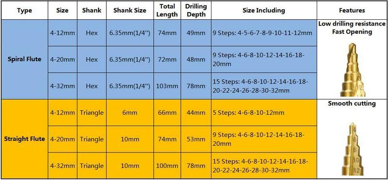مثقاب متدرج من التيتانيوم ، 4-32 مللي متر ، شكل باغودا ، مثقاب متدرج ، HSS ، ثقب شانك ، مخروط