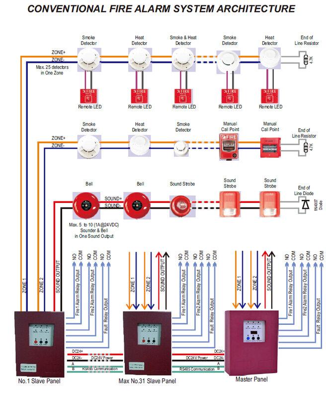2โซน Slave แผง MINI Fire Alarm Control Panel ธรรมดาความปลอดภัยโฮสต์ Fire Controller สำหรับระบบ