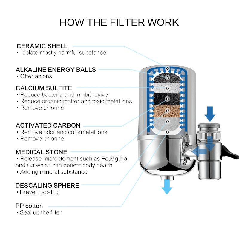 إزالة المياه الملوثات الماء المؤين المنزلية منقح مرشح مياه تنقية للمطبخ المياه Freeshiping