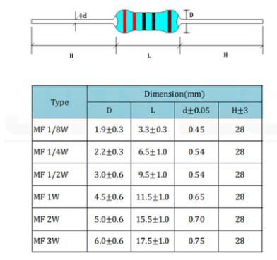100pcs 1/6w 1/8w (0.125w) 1% 금속 필름 저항기 1R ~ 1M 2.2R 10R 22R 47R 51R 100R 150R 470R 1K 4.7K 10K 47K 1 2.2 10 22 47 51 100